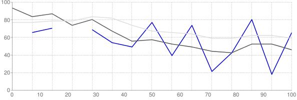 Rental vacancy rate in Colorado